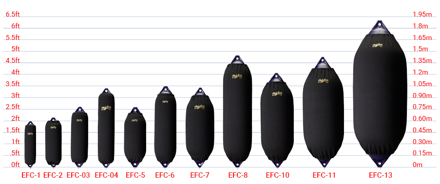Elite Fender Covers size chart, Polyform F-Series