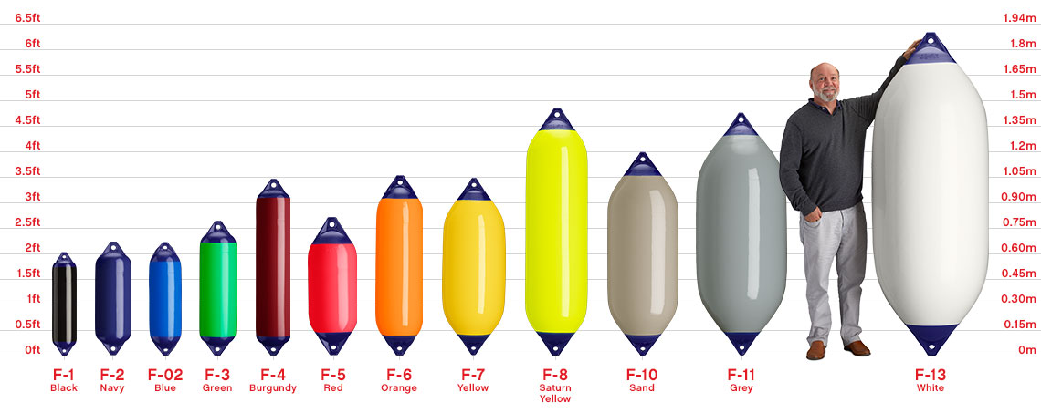 Boat fenders and yacht fender size chart, Polyform F-Series