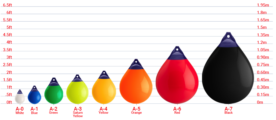 Buoy size chart, Polyform A Series