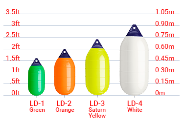 Buoys size chart, Polyform LD-Series