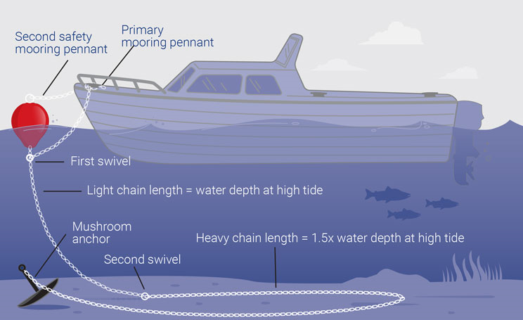 Mooring buoy diagram and mooring ball chain instructions