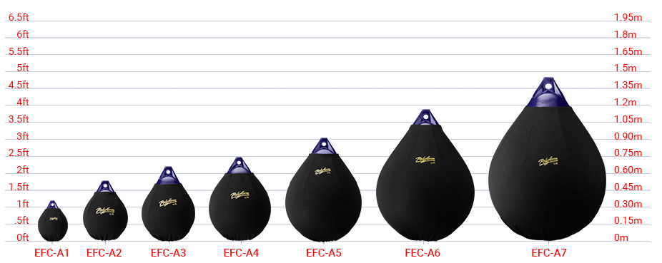 Elite Fender Covers size chart, Polyform A-Series