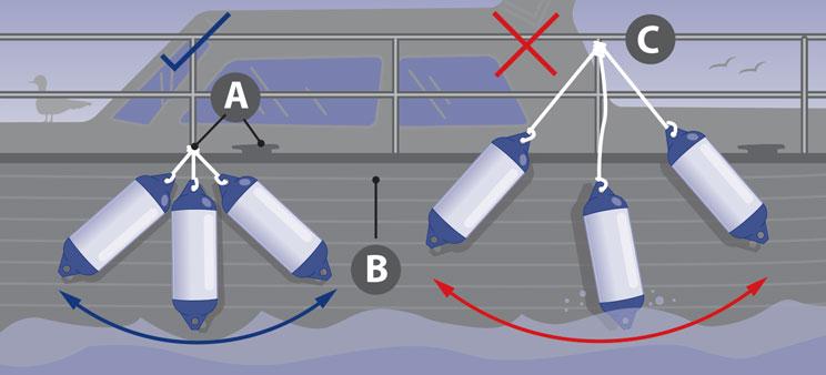 How to hang boat fenders