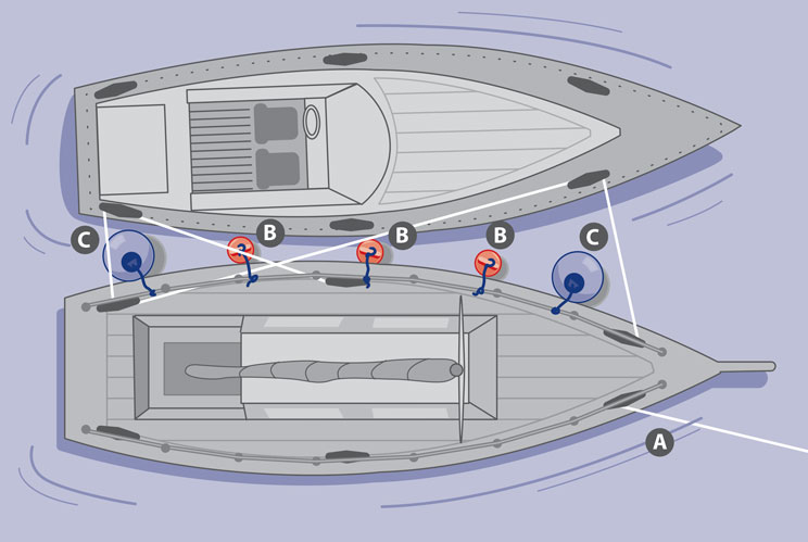 How to arrange boat fenders for rafting